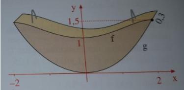 Wie würdet ihr folgende (Text)Aufgabe zum Thema Integralrechnung mit solch einer Sinus-/Cosinus-Funktion lösen?