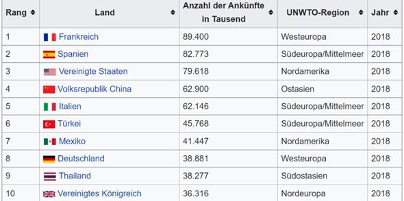 Wieso fördert Deutschland Tourismus nicht?