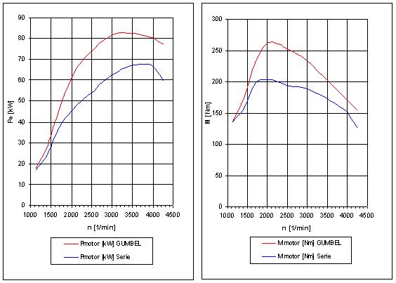 Leistungsdiagramm - (Motor, Leistung, 1.9l TDI)