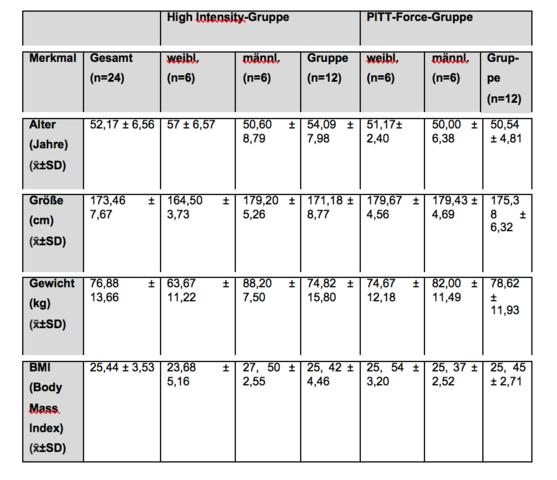 Tabelle - (Mac, Word, Office)