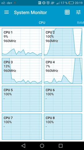 Cpu auslastung - (Handy, Technik, Huawei)
