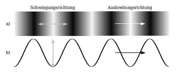 http://upload.wikimedia.org/wikipedia/commons/4/48/Longitudinalwelle_Transversal - (Physik, Wellen, Schwingungen)
