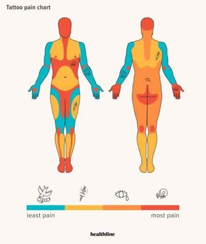 Schmerzen tattoo knöchel Tattoo: über