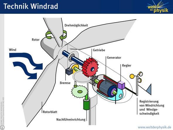 Windrad aufbau (Schule, Windkraft, Referat)