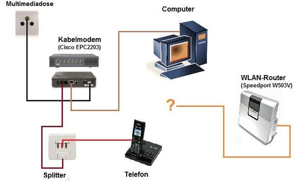 wlan router mit kabelmodem verbinden modem kabel deutschland kabel bw. Black Bedroom Furniture Sets. Home Design Ideas