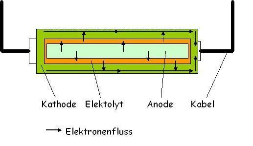bild 1. - (Bilder, Physik, Batterie)
