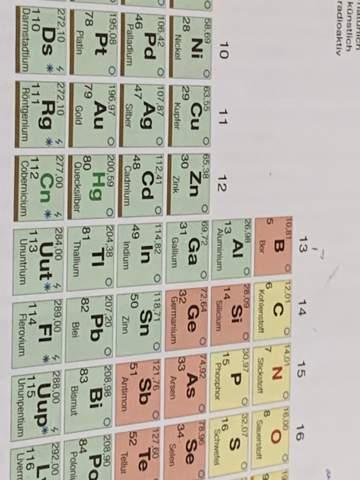 Wo erkenne ich ob die Ionen positiv oder negativ sind?