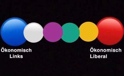 Wo würdet ihr FDP hier einordnen?