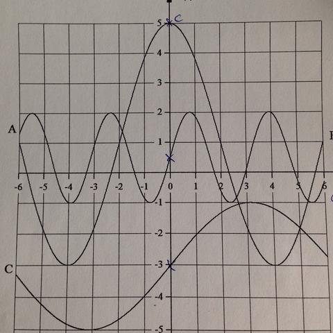 Funktionen denen man wie oben genannt den funktionsterm angeben soll - (Mathe, Funktion, trigonometrische)
