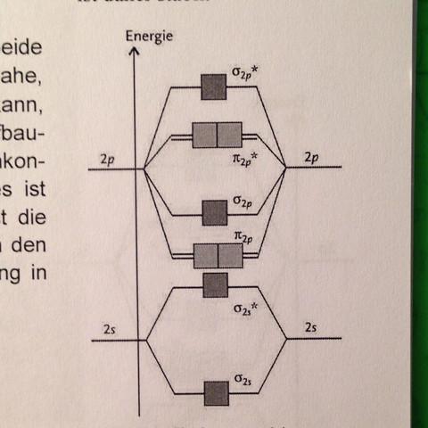 Erste Version - (Chemie, Orbitalmodell, Molekülorbitale)