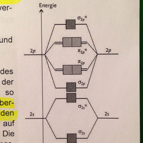 Zweite Version - (Chemie, Orbitalmodell, Molekülorbitale)