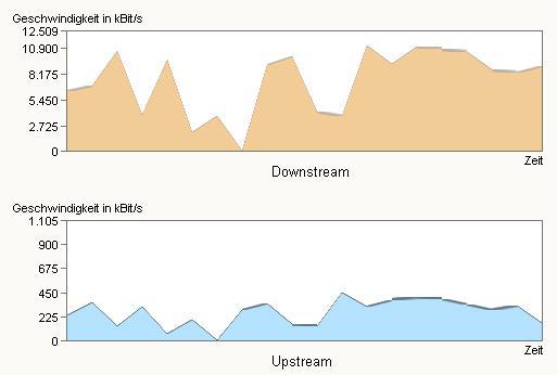 DSL Downstream - (Computer, PC, Internet)