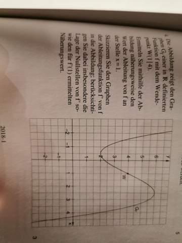 Woran weiß ich hier, wo das Maximum liegt?