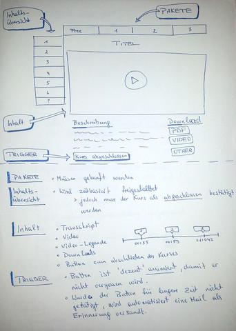 Plugin Design Beispiel - (verkaufen, Plugin, Wordpress)