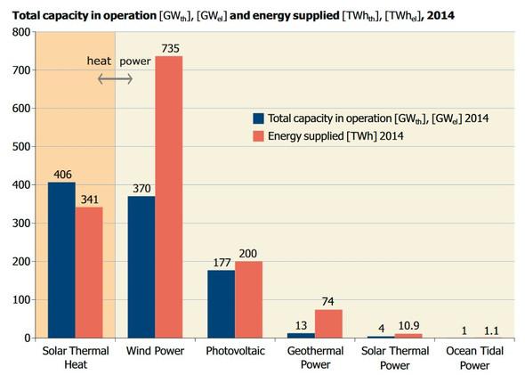 Worin liegt der Unterschied zwischen Solar Thermal Heat und Solar ...