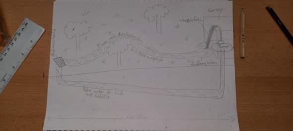 Würde meine Idee für einen selbstgebauten Bach im Garten funktionieren?