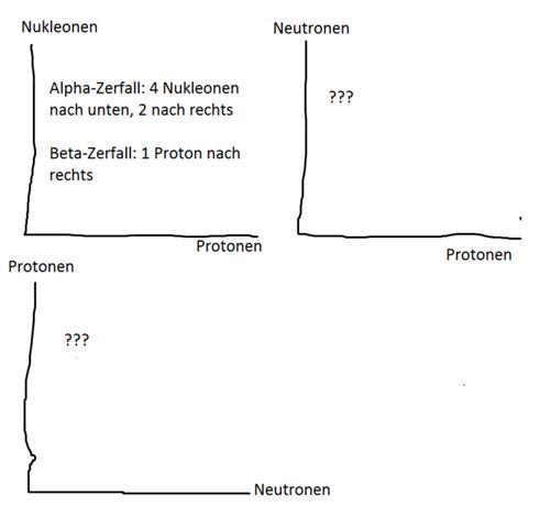 Zerfallsreihen Verlauf Alpha und Beta?