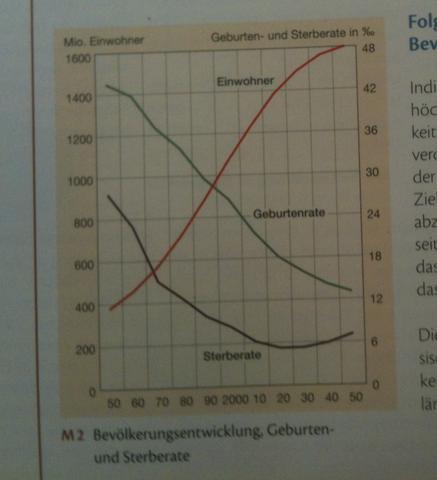 Bevölkerungsentwicklung - (Schule, Erdkunde, Bevölkerung)