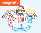 Infografik: Kindergeburtstag richtig feiern